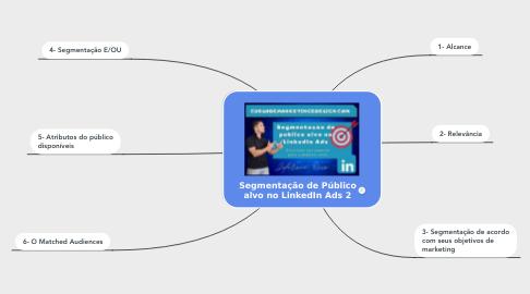 Mind Map: Segmentação de Público alvo no LinkedIn Ads 2