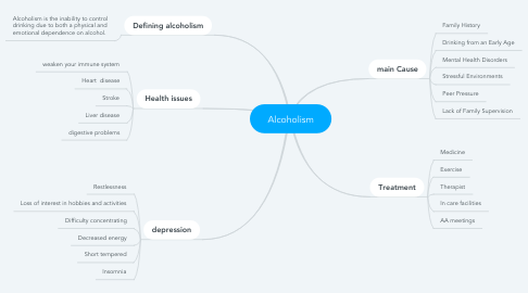Mind Map: Alcoholism