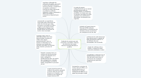 Mind Map: Cuidando do neonato que está morrendo e sua família: vivências do enfermeiro de terapia intensiva neonatal (Almeida et al,2015)