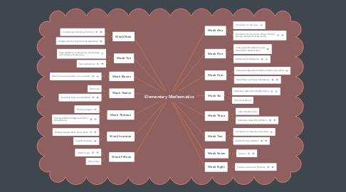 Mind Map: Elementary Mathematics