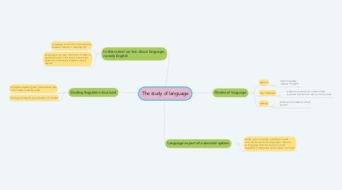 Mind Map: The study of language