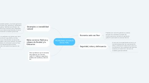 Mind Map: AUTOCONOCIMIENTO Y AUTOESTIMA