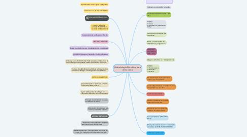 Mind Map: Metodología Filosófica para el Docente