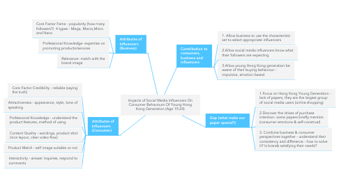 Mind Map: Impacts of Social Media Influencers On Consumer Behaviours Of Young Hong Kong Generation (Age 15-24)