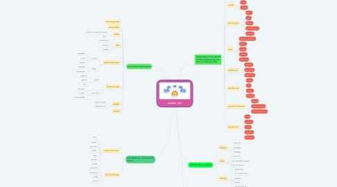 Mind Map: modulo dos