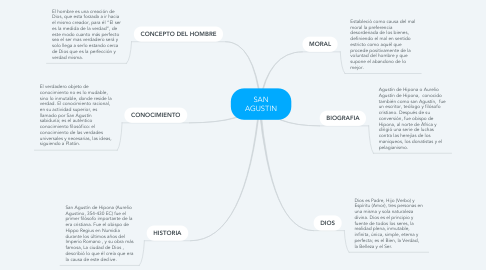 Mind Map: SAN AGUSTIN