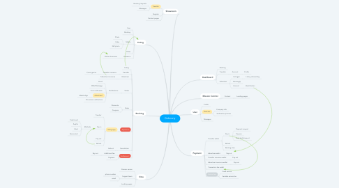 Mind Map: Goboony