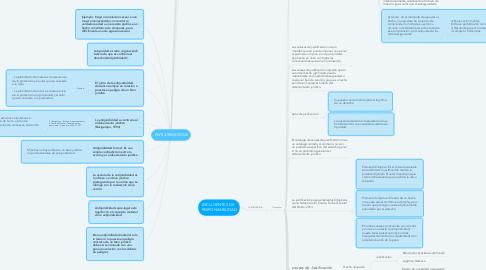 Mind Map: ANTIJURIDICIDAD