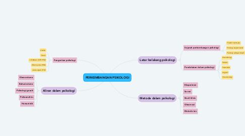Mind Map: PERKEMBANGAN PSIKOLOGI