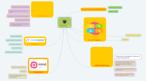 Mind Map: MIDMEISTER
