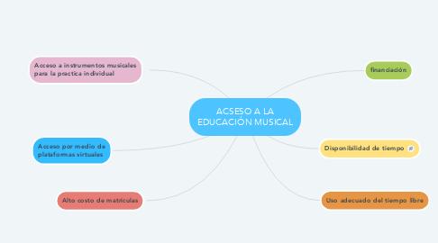 Mind Map: ACSESO A LA EDUCACIÓN MUSICAL