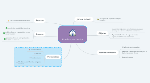 Mind Map: Planificación familiar