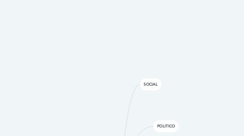 Mind Map: AMBITOS DE ESTUDIO DE LA HISTORIA