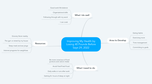 Mind Map: Improving My Health by Losing 40 Pounds Before Sept 29, 2022