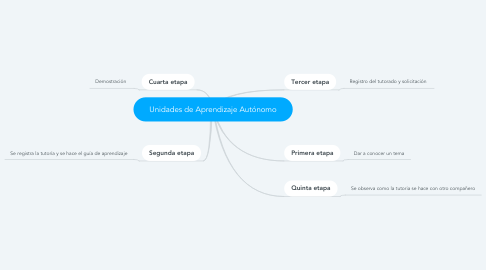 Mind Map: Unidades de Aprendizaje Autónomo
