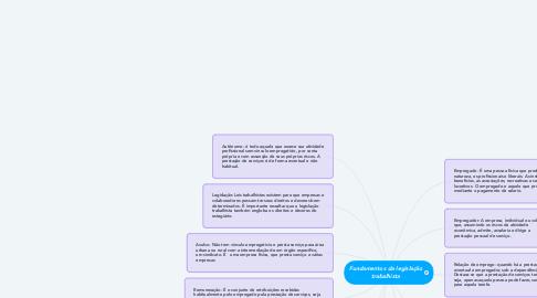 Mind Map: Fundamentos da legislação trabalhista