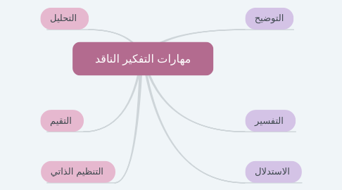 Mind Map: مهارات التفكير الناقد