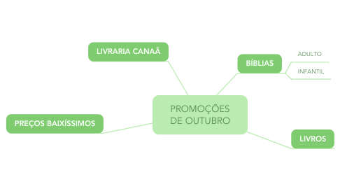 Mind Map: PROMOÇÕES DE OUTUBRO