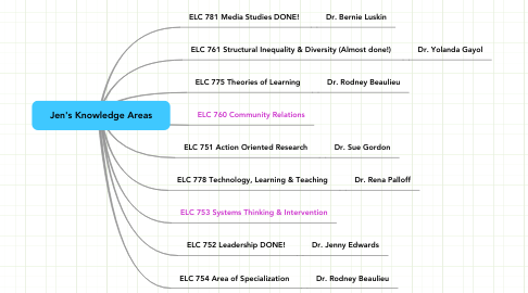 Mind Map: Jen's Knowledge Areas