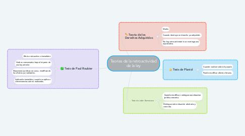 Mind Map: Teorías de la retroactividad de la ley