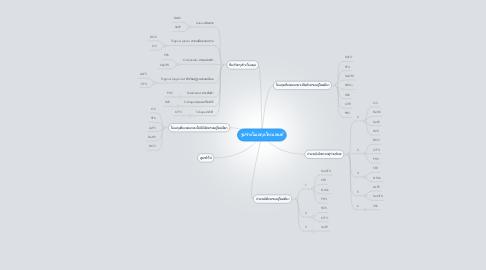 Mind Map: รูปร่างโมเลกุลโคเวเลนต์