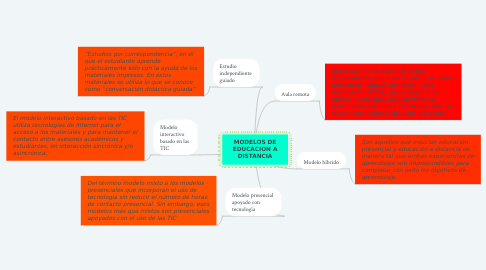 Mind Map: MODELOS DE EDUCACION A DISTANCIA