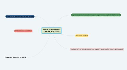 Mind Map: Auxiliar de mecânico De manutenção industrial