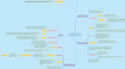 Mind Map: APORTACIONES DE LAS CORRIENTES FILOSÓFICAS DEL PENSAMIENTO CREATIVO