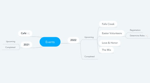 Mind Map: Events