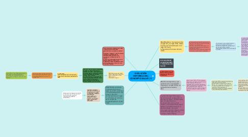Mind Map: EVOLUCIÓN HISTORICA DEL CONCEPTO SALUD (1)