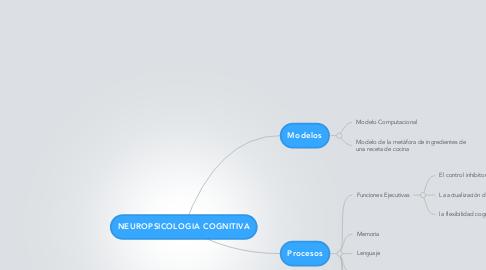 Mind Map: NEUROPSICOLOGIA COGNITIVA