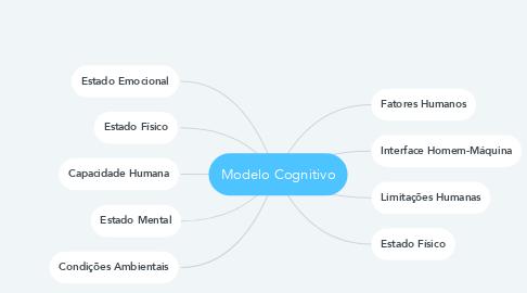 Mind Map: Modelo Cognitivo