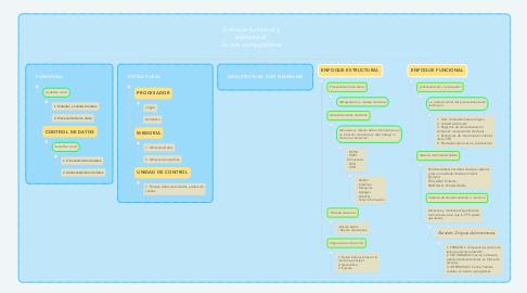Mind Map: Enfoque funcional y estructural  de una computadora.