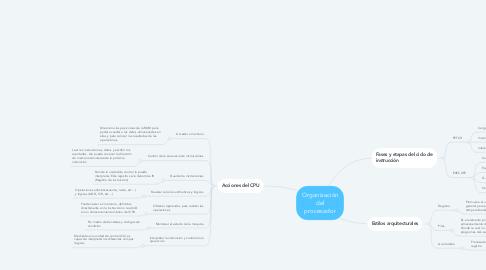 Mind Map: Organización del procesador