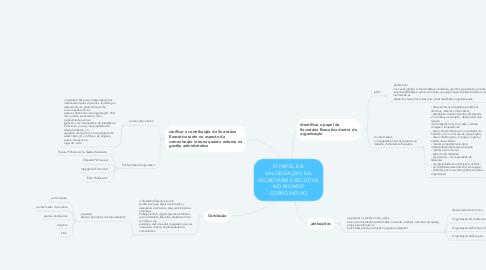 Mind Map: O PAPEL E A VALORIZAÇÃO DA SECRETÁRIA EXECUTIVA NO MUNDO CORPORATIVO