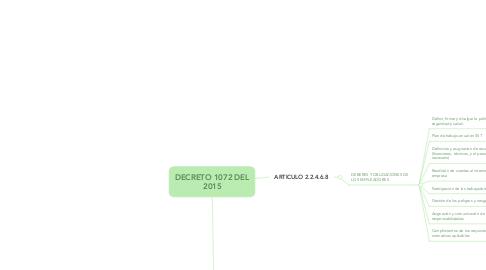 Mind Map: DECRETO 1072 DEL 2015
