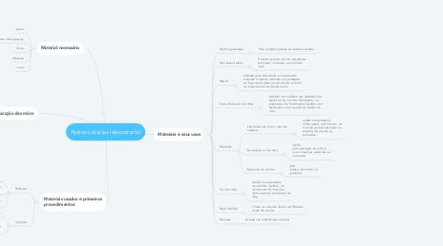Mind Map: Rotinas diárias laboratorial