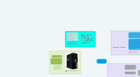 Mind Map: Introducción a la Informática
