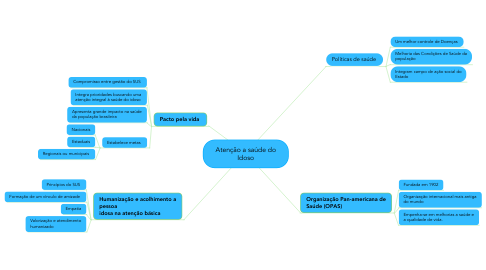 Mind Map: Atenção a saúde do Idoso