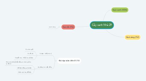Mind Map: Cây xanh Nhà 29