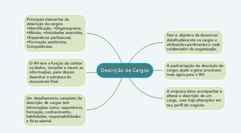 Mind Map: Descrição de Cargos