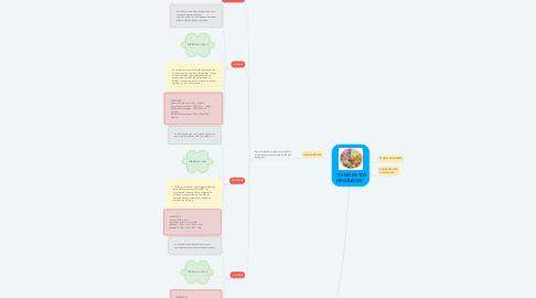 """Mind Map: """"COMPUESTOS ORGÁNICOS"""""""