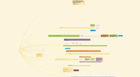 Mind Map: BIOMOLÉCULA