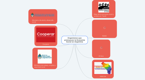 Mind Map: Organismos que promueven la Economía Social en Argentina