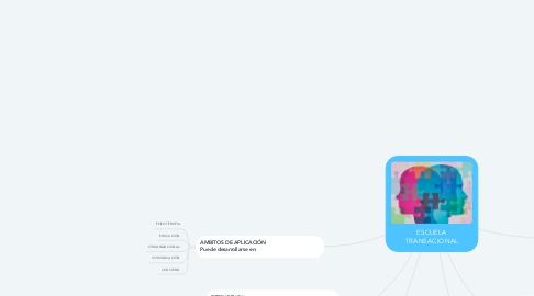 Mind Map: ESCUELA TRANSACIONAL