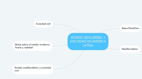 Mind Map: ESTADO NEOLIBERAL Y SOCIEDAD EN AMÉRICA LATINA
