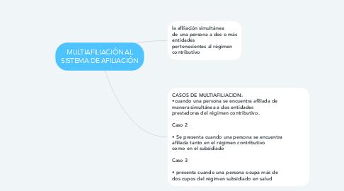 Mind Map: MULTIAFILIACIÓN AL SISTEMA DE AFILIACIÓN