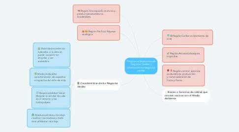 Mind Map: Programas Regionales de Negocios Verdes y criterios de los Negocios verdes