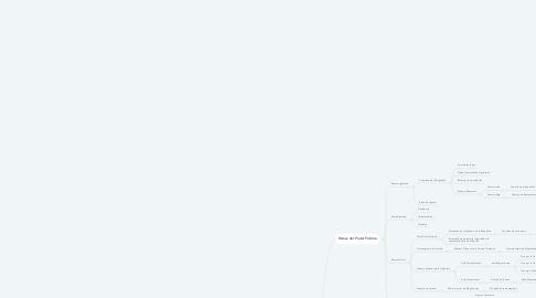 Mind Map: ORGANIZACIÓN DEL ESTADO COLOMBIANO