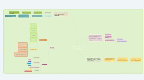 Mind Map: Organización y gestión de la educación a distancia.